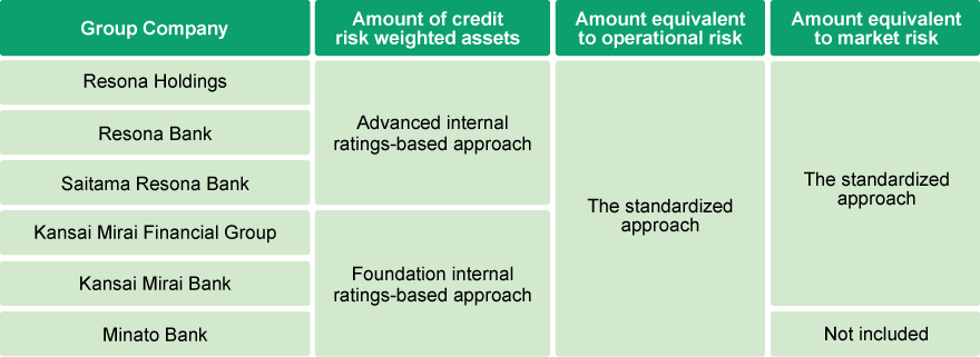 Method for Calculating the Capital Adequacy Ratio