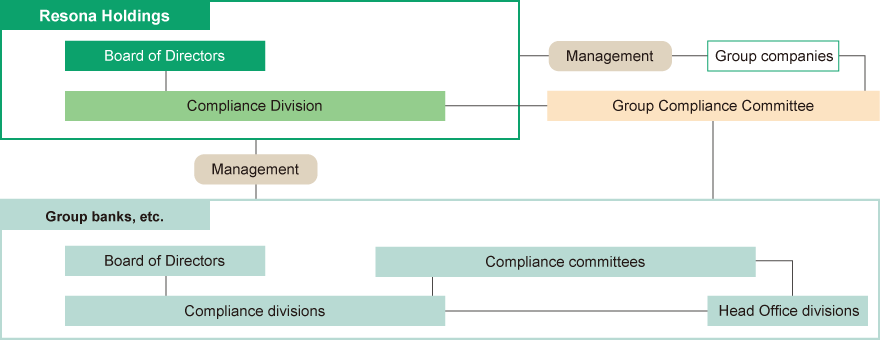 Resona Group Compliance Systems