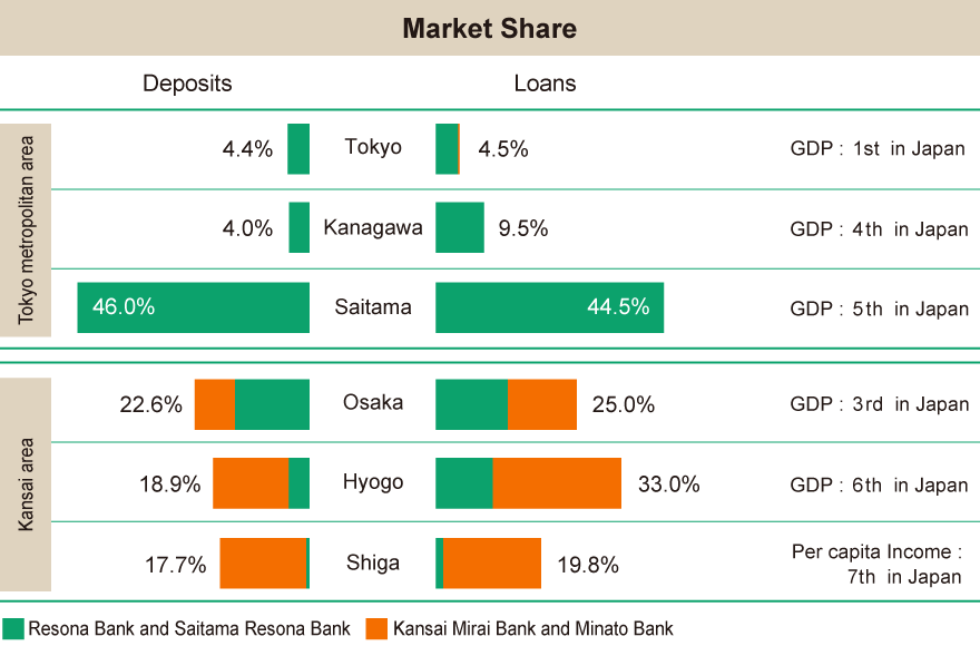 Loan and deposit market share 3