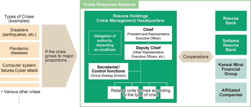 Diagram of Group Crisis Management Systems