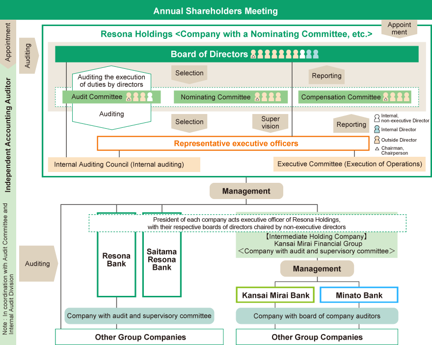 Group Corporate Governance Framework