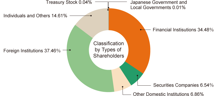 Classification by Types of Shareholders